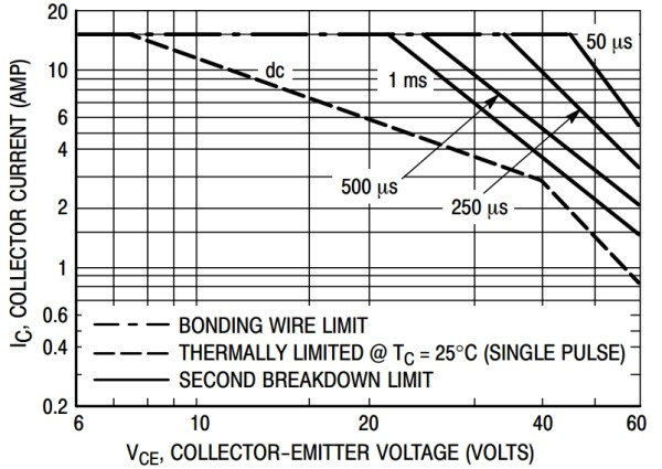 Safe Operating Area (SOA) pentru un tranzistor de tip 2N3055