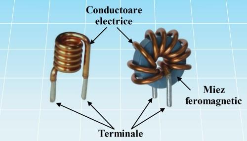 Bobine electrice
