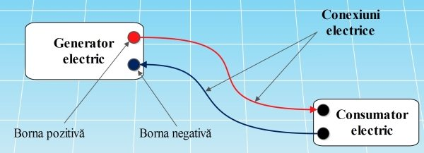 Componentele fundamentale ale unui circuit electric