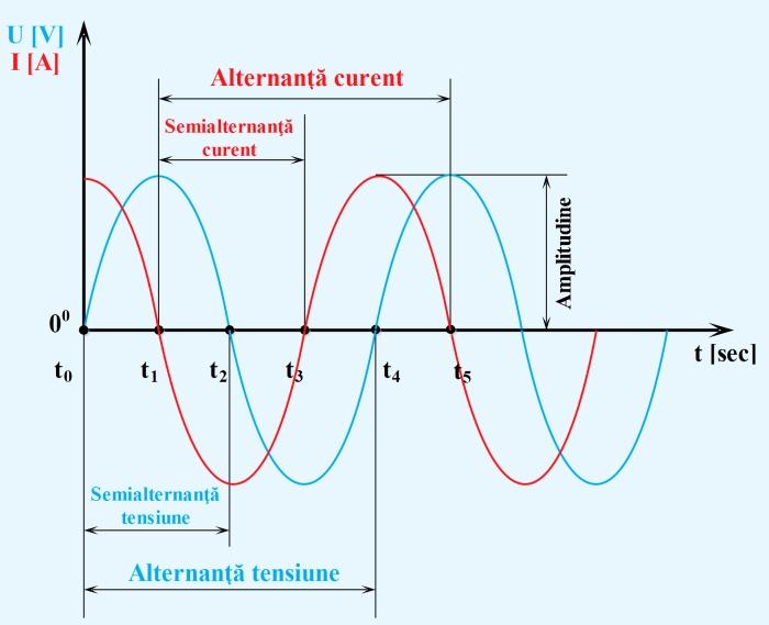 Defazajul-dintre-tensiune-şi-curent-produs-de-o-capacitate-condensator - Hobbytronica