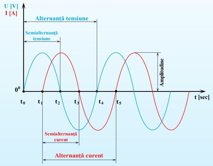 Defazajul dintre tensiune şi curent produs de o inductanţă (bobină)