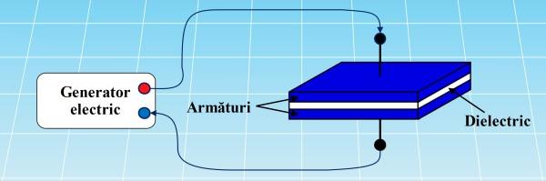 Structura unui condensator electric