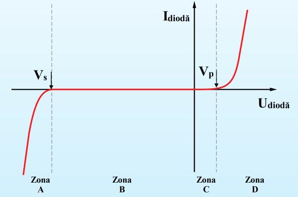 Diagrama tensiune-curent a unei diode