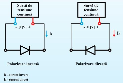 Dioda în polarizare directă şi în polarizare indirectă