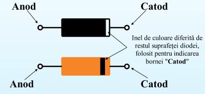 Indicarea catodului pe diodele de mică putere