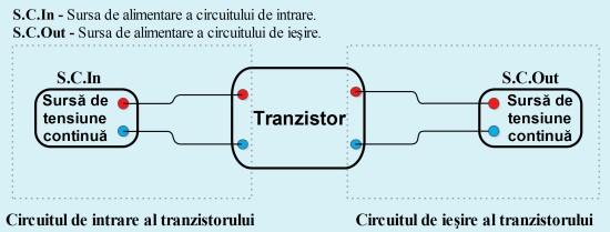 Circuitul de intrare şi circuitul de ieşire al unui tranzistor