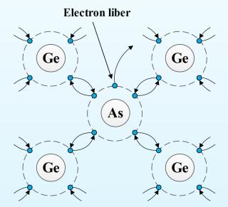 Doparea unui cristal de Germaniu cu atomi de Arseniu