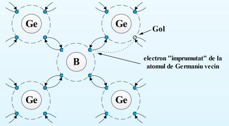 Doparea unui cristal de Germaniu cu atomi de Bor