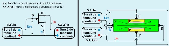 Funcţionarea unui tranzistor JFET cu canal N