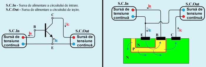 Funcţionarea unui tranzistor bipolar de tip NPN