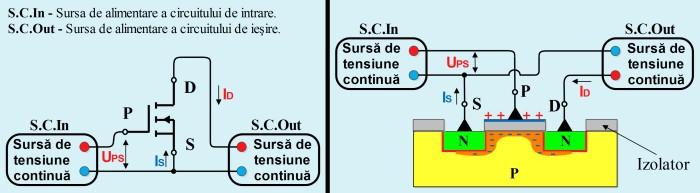 Funcţionarea unui tranzistor cu efect de câmp cu poartă izolată (MOS-FET)
