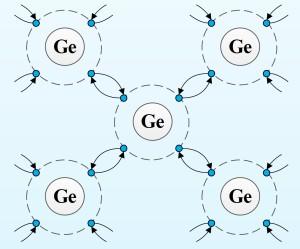 Reţeaua cristalină unui cristal de germaniu