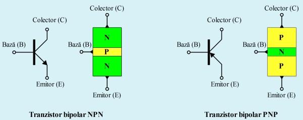 Structura şi simbolizarea unui tranzistor bipolar