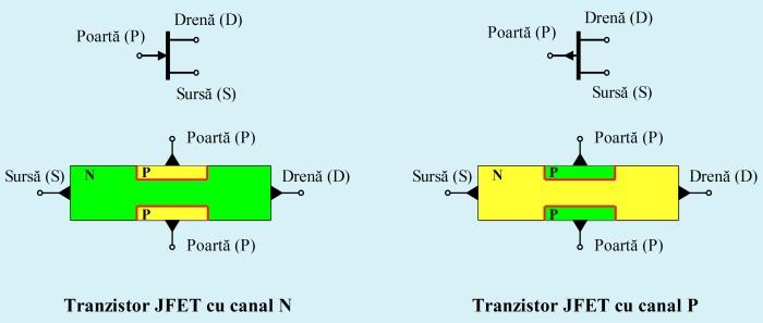 Structura unui tranzistor cu efect de câmp cu poartă joncţiune (JFET)