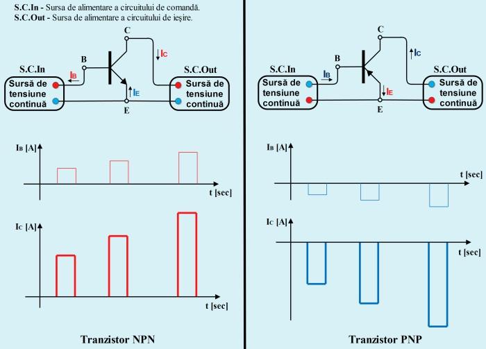 Polarizarea tranzistoarelor bipolare