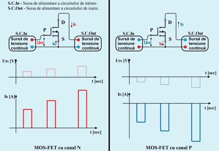 Polarizarea tranzistoarelor cu efect de câmp cu poartă izolată (MOS-FET)