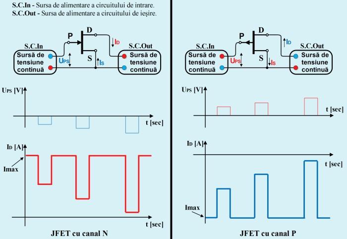 Polarizarea tranzistoarelor cu efect de câmp cu poartă joncţiune (JFET)