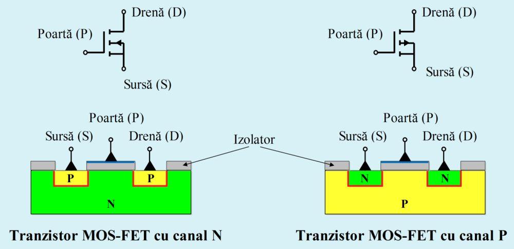 Structura-şi-simbolizarea-unui-tranzistor-cu-efect-de-câmp-cu-poartă-izolată-MOS-FET - Hobbytronica.jpG