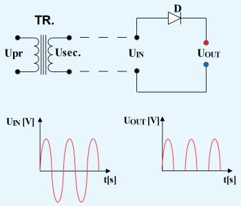 Figura 1a. Redresarea monoalternanţă - Hobbytronica