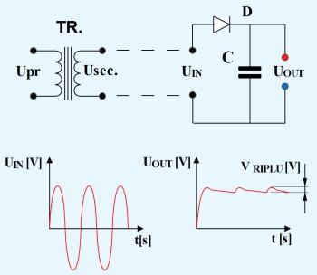 Figura 1b. Redresarea monoalternanţă cu filtru capacitiv - Hobbytronica