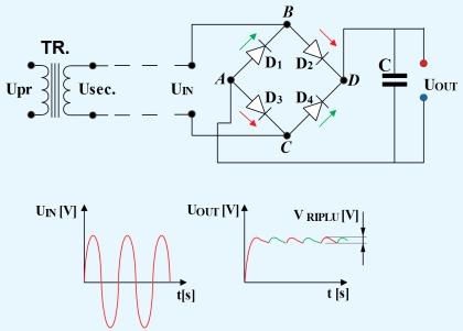 Figura 3. Redresarea bialternanţă cu punte de diode - Hobbytronica