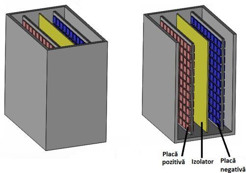 Figura 1. Structura unei celule de acumulator cu plumb - Hobbytronica