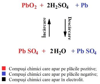 Figura 3. Reactiile chimice dintr-o baterie auto (acumulator cu plumb) - Hobbytronica