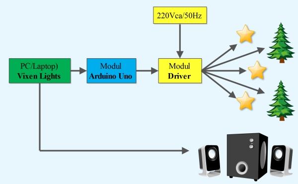 Figura 1. Schema bloc proiect lumini de Craciun computerizate - Hobbytronica