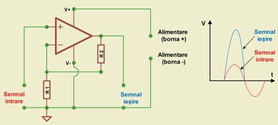 Figura 4. Functionarea unui amplificator operational cu alimentare asimetrica - Hobbytronica