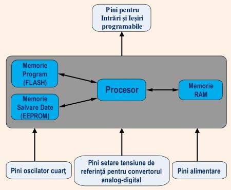 Figura 1. Structura simplificata a unui microcontroller - Hobbytronica